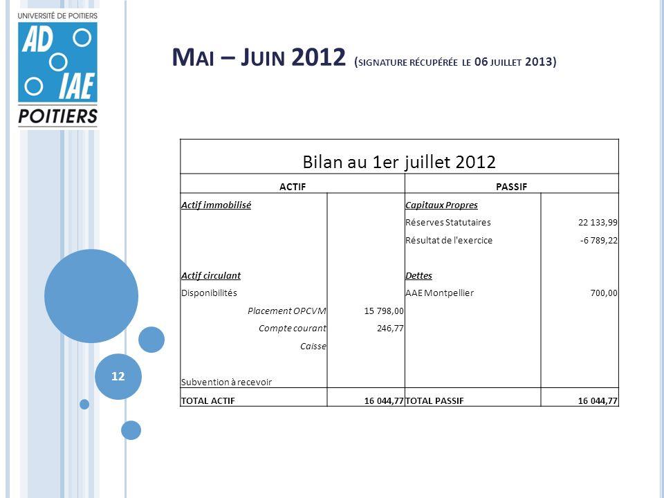 M AI – J UIN 2012 ( SIGNATURE RÉCUPÉRÉE LE 06 JUILLET 2013) Bilan au 1er juillet 2012 ACTIFPASSIF Actif immobilisé Capitaux Propres Réserves Statutaires22 133,99 Résultat de l exercice-6 789,22 Actif circulant Dettes Disponibilités AAE Montpellier700,00 Placement OPCVM15 798,00 Compte courant246,77 Caisse Subvention à recevoir TOTAL ACTIF16 044,77TOTAL PASSIF16 044,77 12