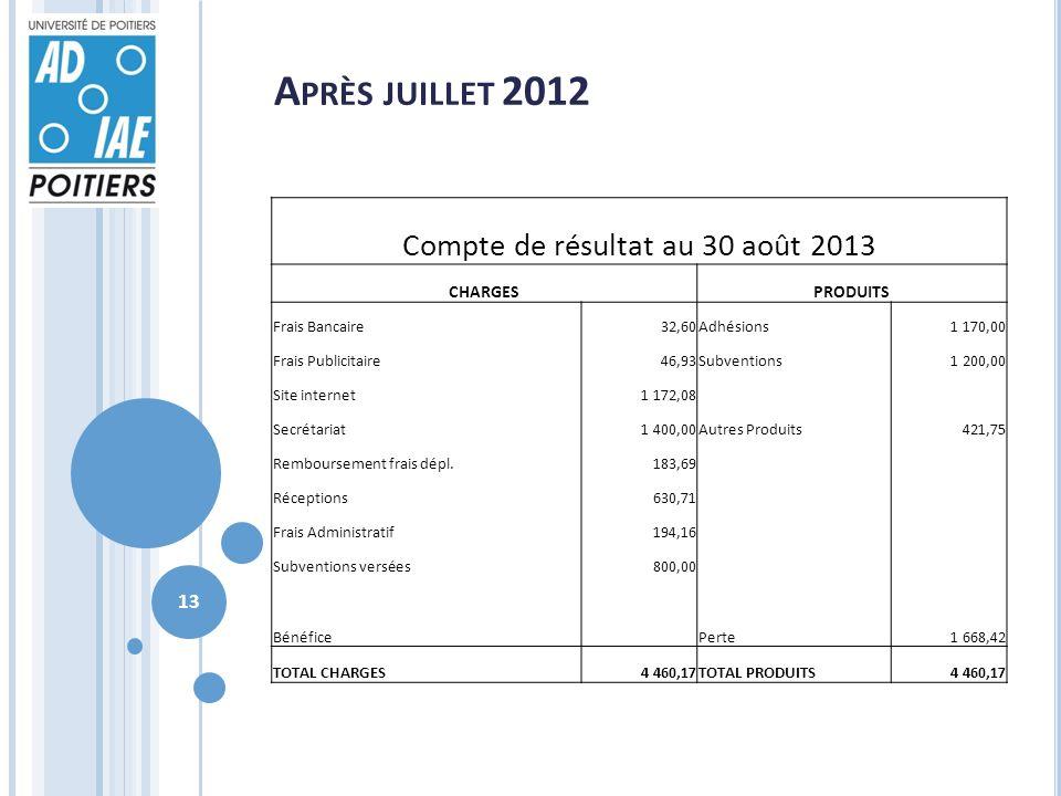 A PRÈS JUILLET 2012 Compte de résultat au 30 août 2013 CHARGESPRODUITS Frais Bancaire32,60Adhésions1 170,00 Frais Publicitaire46,93Subventions1 200,00