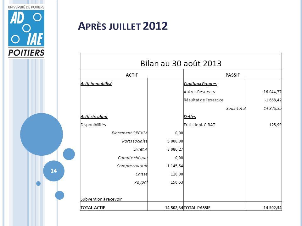 A PRÈS JUILLET 2012 Bilan au 30 août 2013 ACTIFPASSIF Actif immobilisé Capitaux Propres Autres Réserves16 044,77 Résultat de l'exercice-1 668,42 Sous-