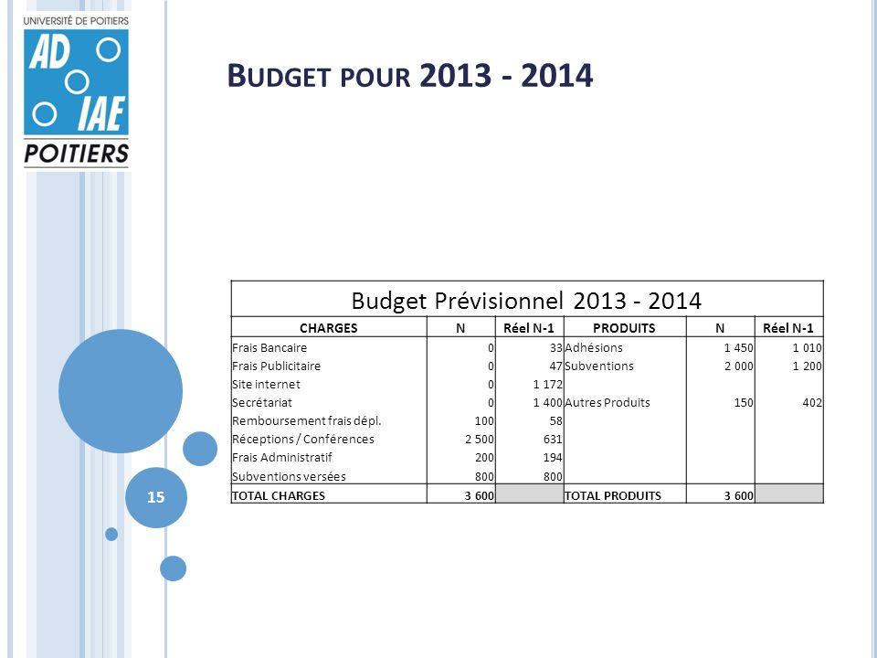 B UDGET POUR 2013 - 2014 Budget Prévisionnel 2013 - 2014 CHARGESNRéel N-1PRODUITSNRéel N-1 Frais Bancaire033Adhésions1 4501 010 Frais Publicitaire047S