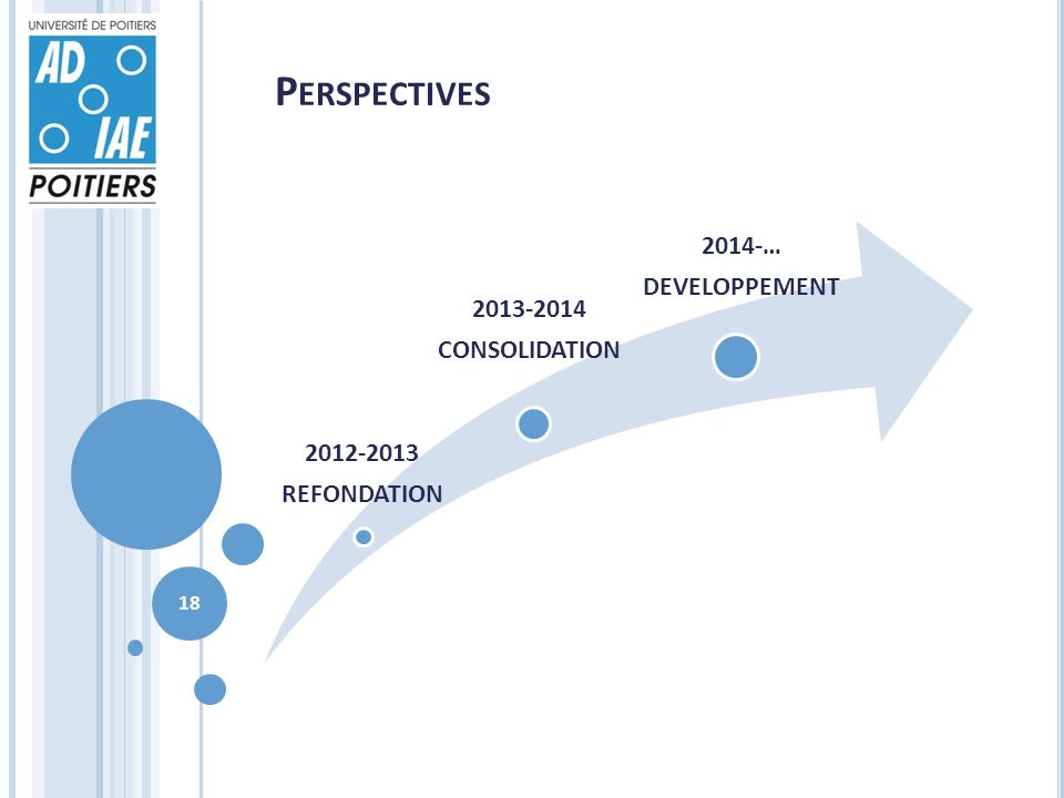 P ERSPECTIVES 2012-2013 REFONDATION 2013-2014 CONSOLIDATION 2014-… DEVELOPPEMENT 18