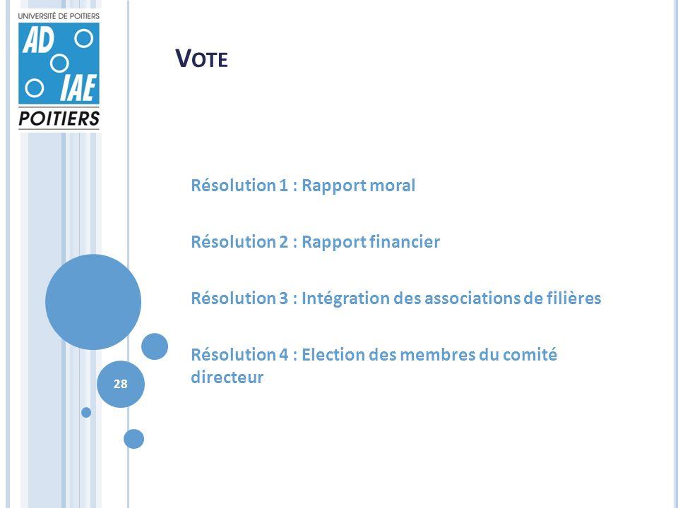 V OTE Résolution 1 : Rapport moral Résolution 2 : Rapport financier Résolution 3 : Intégration des associations de filières Résolution 4 : Election des membres du comité directeur 28