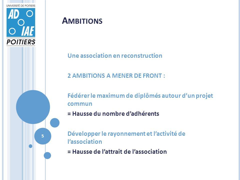 A MBITIONS Une association en reconstruction 2 AMBITIONS A MENER DE FRONT : Fédérer le maximum de diplômés autour dun projet commun = Hausse du nombre