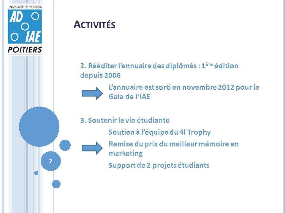 A CTIVITÉS 2. Rééditer lannuaire des diplômés : 1 ère édition depuis 2006 Lannuaire est sorti en novembre 2012 pour le Gala de lIAE 3. Soutenir la vie