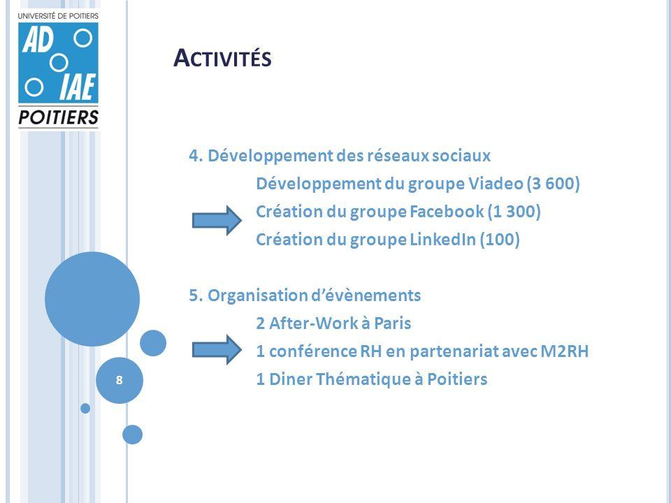 A CTIVITÉS 4. Développement des réseaux sociaux Développement du groupe Viadeo (3 600) Création du groupe Facebook (1 300) Création du groupe LinkedIn