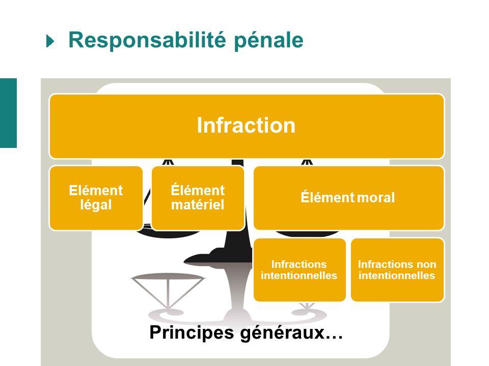 Responsabilité pénale 6 …du bourgmestre Responsabilité pénale des personnes morales sauf des communes, … Responsabilité personnelle exclusive du bourgmestre Loi du 4 mai 1999 - art.