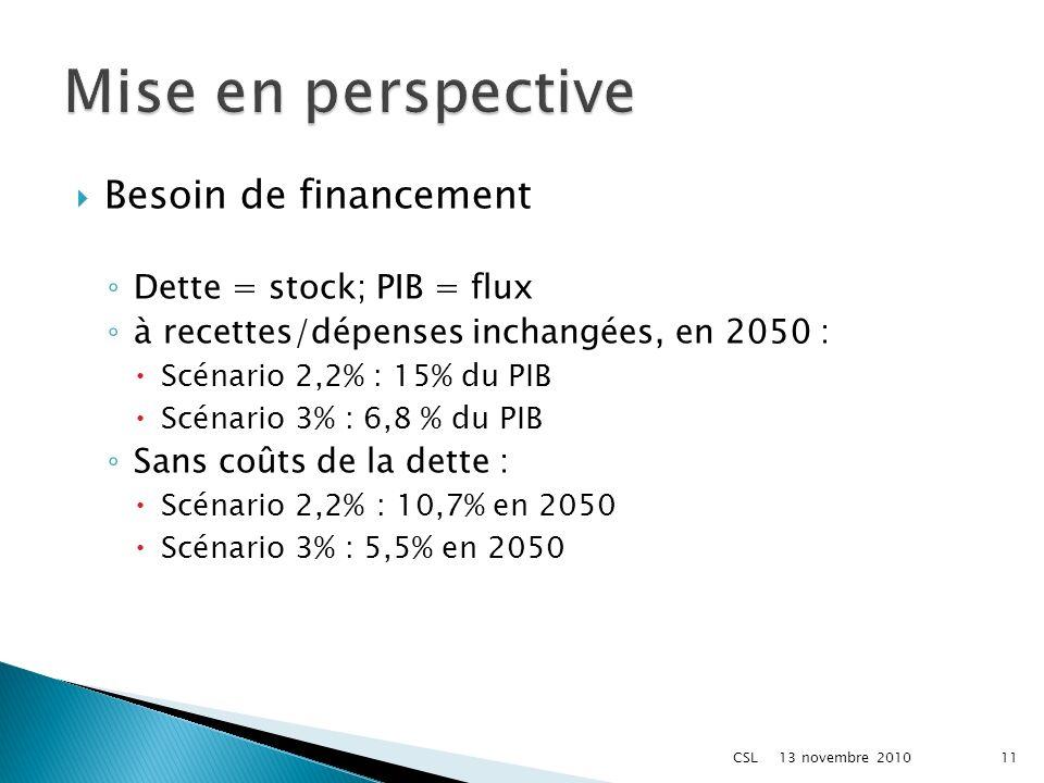 Besoin de financement Dette = stock; PIB = flux à recettes/dépenses inchangées, en 2050 : Scénario 2,2% : 15% du PIB Scénario 3% : 6,8 % du PIB Sans coûts de la dette : Scénario 2,2%: 10,7% en 2050 Scénario 3% : 5,5% en 2050 13 novembre 2010 11CSL