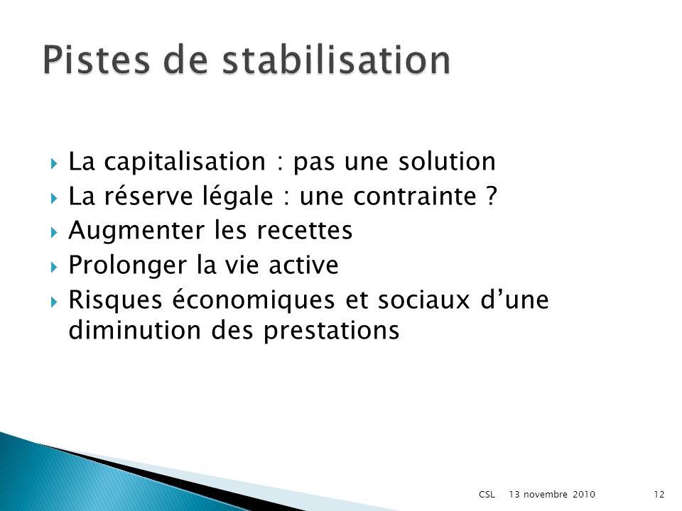 La capitalisation : pas une solution La réserve légale : une contrainte ? Augmenter les recettes Prolonger la vie active Risques économiques et sociau