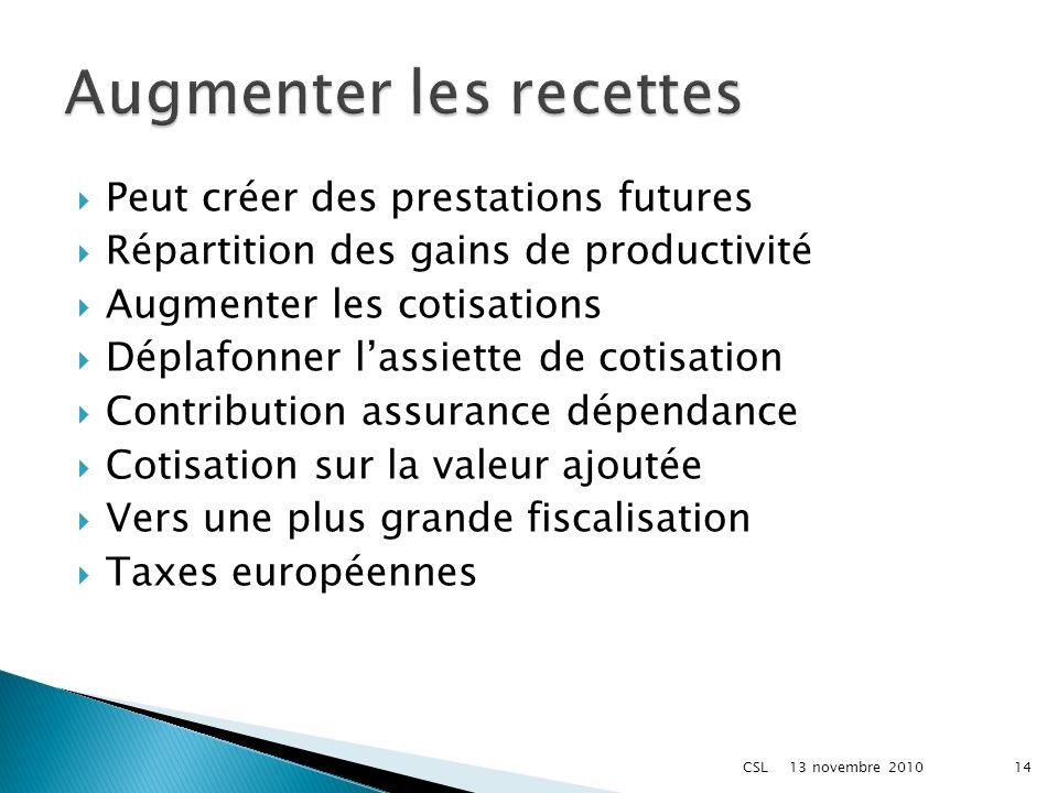 Peut créer des prestations futures Répartition des gains de productivité Augmenter les cotisations Déplafonner lassiette de cotisation Contribution as