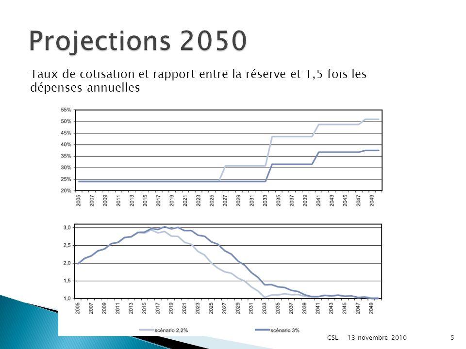 Taux de cotisation et rapport entre la réserve et 1,5 fois les dépenses annuelles 13 novembre 2010 5CSL
