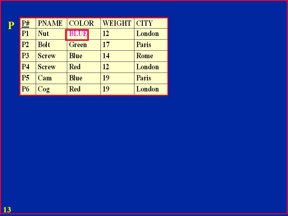 12 P P1 Create View P1 as select P#, PNAME, COLOR from P; P2 Create View P2 as select P#, PNAME, COLOR from P where CITY = 'London';
