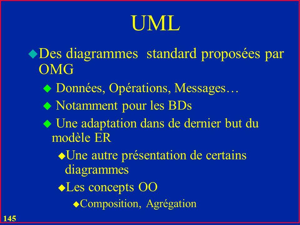 144 Passage UML - Relationnel u Entités et Associations doivent devenir u Tables du CS ou des ES u Liens sémantiques u Contraintes dIR u Opérations sur les tables