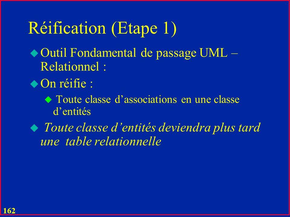 161 Passage UML - Relationnel u Egalement important est le principe que la table est un ensemble donc tout tuple a nécessairement une clé u Constituée peut-être par tous les attributs, mais quand même u Pas une bonne idée u Résultat global: une même expression de manipulations de toutes les données dans la base (Codd) u Un énorme avantage pour le but de non- proceduralité