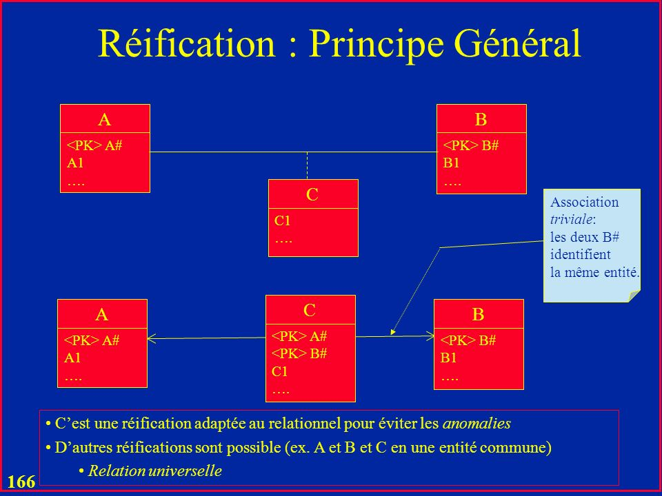 165 Réification u Le concept de réification est rarement explicité u La réification est en général manuelle u A lheure actuelle u Cest la principale limitation de lemploi dune BD relationnelle par un usager Tout-le-Monde