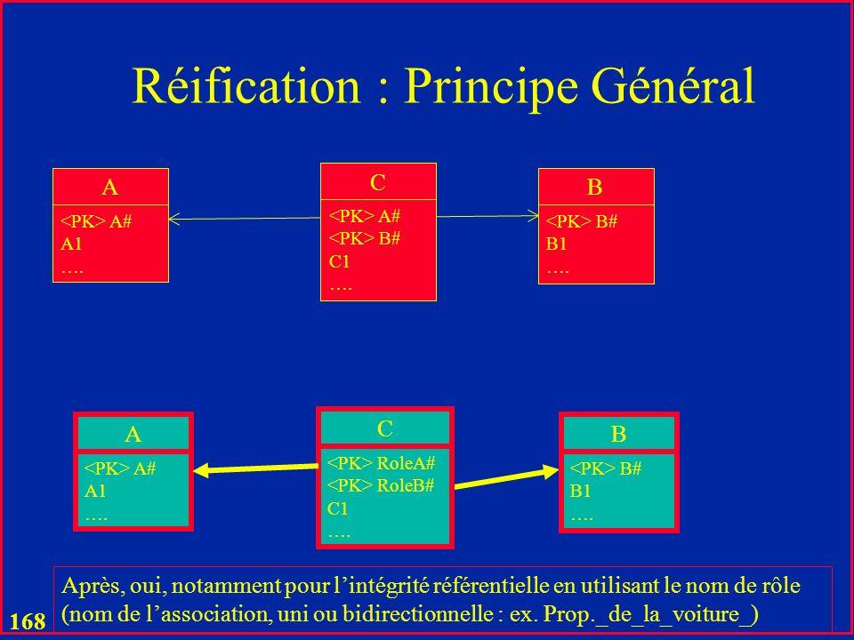 167 Réification : Principe Général A A# A1 ….B B# B1 ….