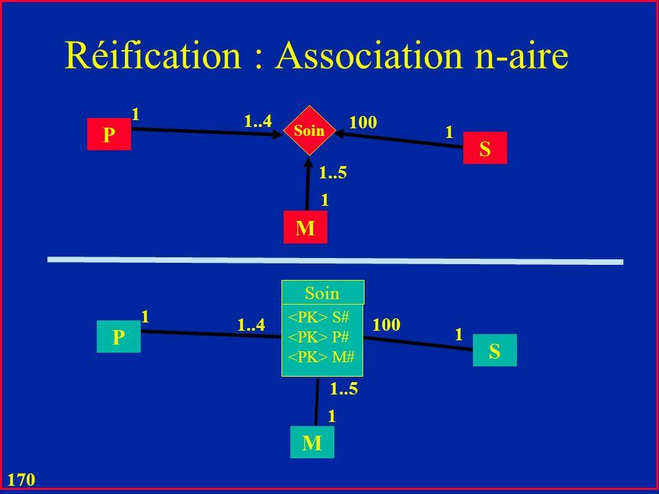 169 Réification & Pointeurs dans les Langages de Programmation u Une association triviale représente dune manière explicite un pointeur dune table vers une autre u La valeur dun pointeur est explicite u Contrairement en principe aux langages de programmation u Dans le modèle relationnel elle est celle dune attribut comme dautres u Presque, car il y a en général les contraintes référentielles à gérer u Un pointeur peut être alors manipulée comme toute autre donnée u Une des idées fondamentales de E.Codd u En fait le concept de la clé est une conséquence de cette idée u Une représentation à la fois compacte et explicite dun pointeur