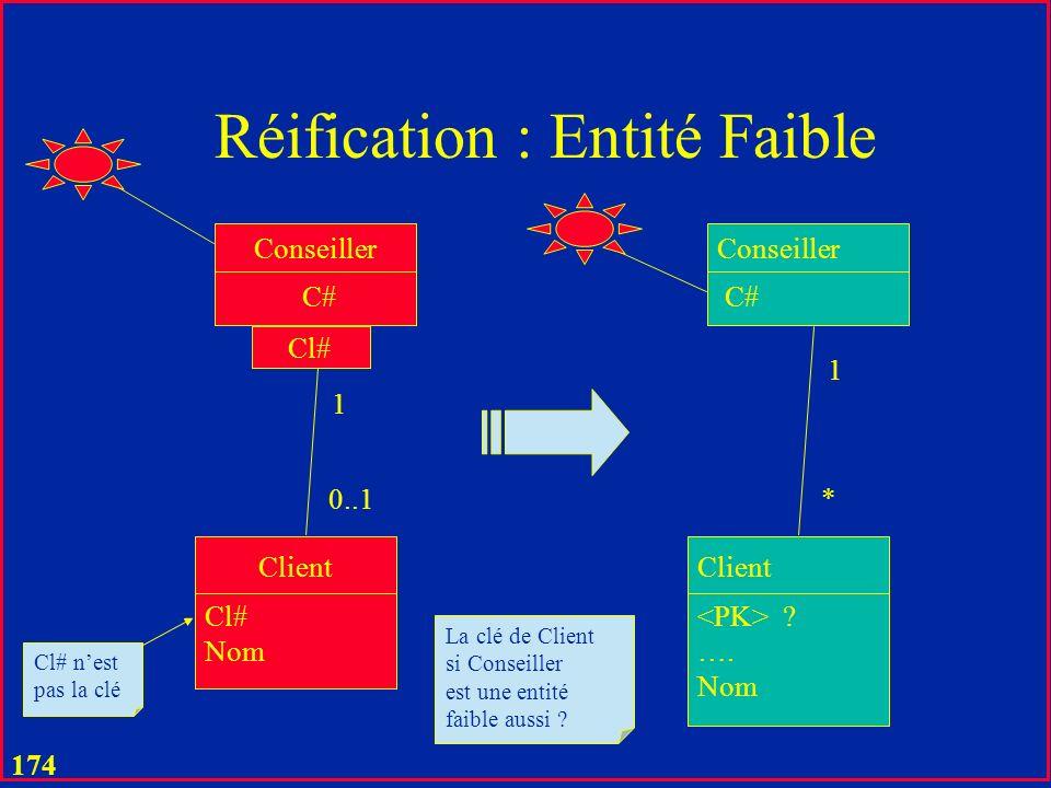 173 Réification : Entité Faible C# Client Cl# Conseiller Cl# Nom 1 0..1 Cl# nest pas la clé C# Client Conseiller Cl# C# Nom 1 *