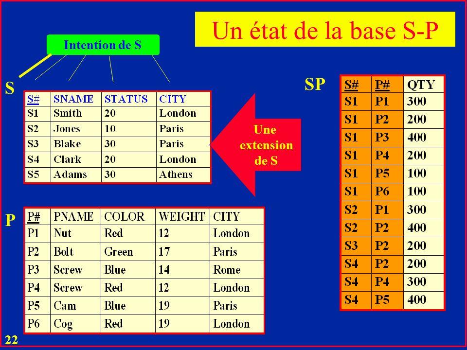 21 u Les noms R et D i,j constituent le schéma de la relation u Ce schéma et l ensemble des éléments possibles de R constituent une intention de R.