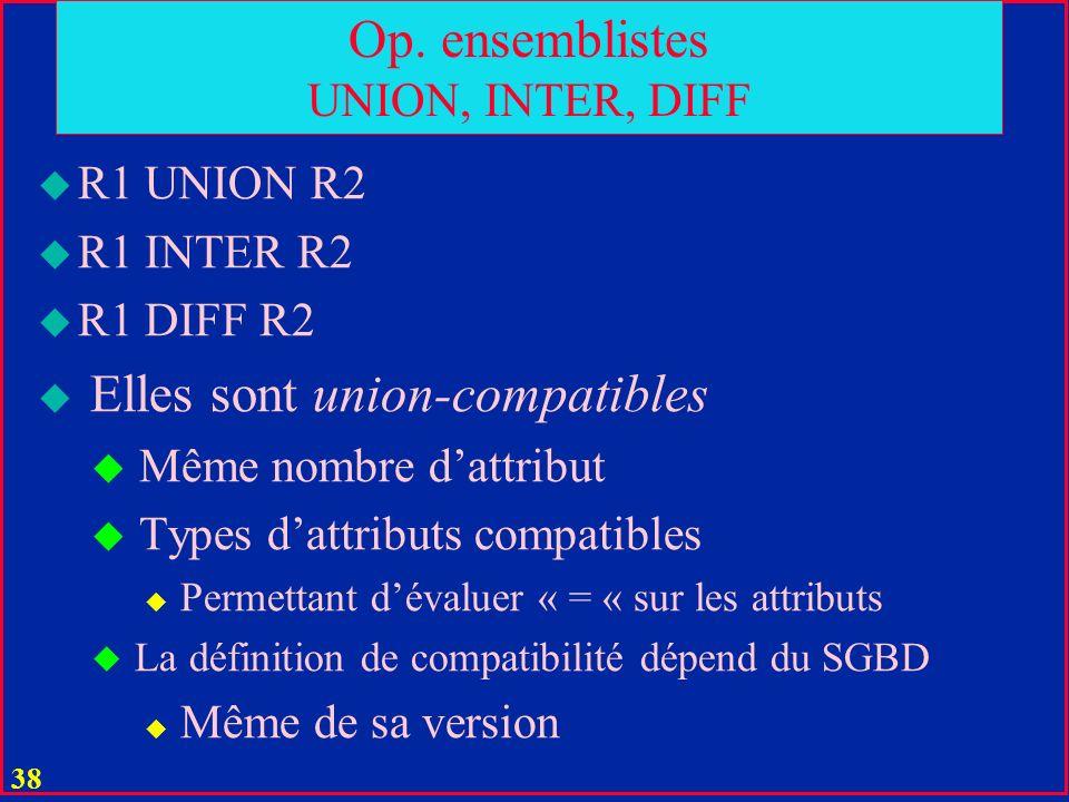 37 Division u Table C ( X ) notée: A DIVIDEBY B est une division de tables A (X, Y) et B (Y) ssi C contient tous les tuples ( x ) tels que ( y ) B, ( x, y ) A S# P# S1 P1 S1 P2 S2 P1 S2 P3 P# P1 P2 S# S1 Tout fournisseur de pièces P1 et P2.