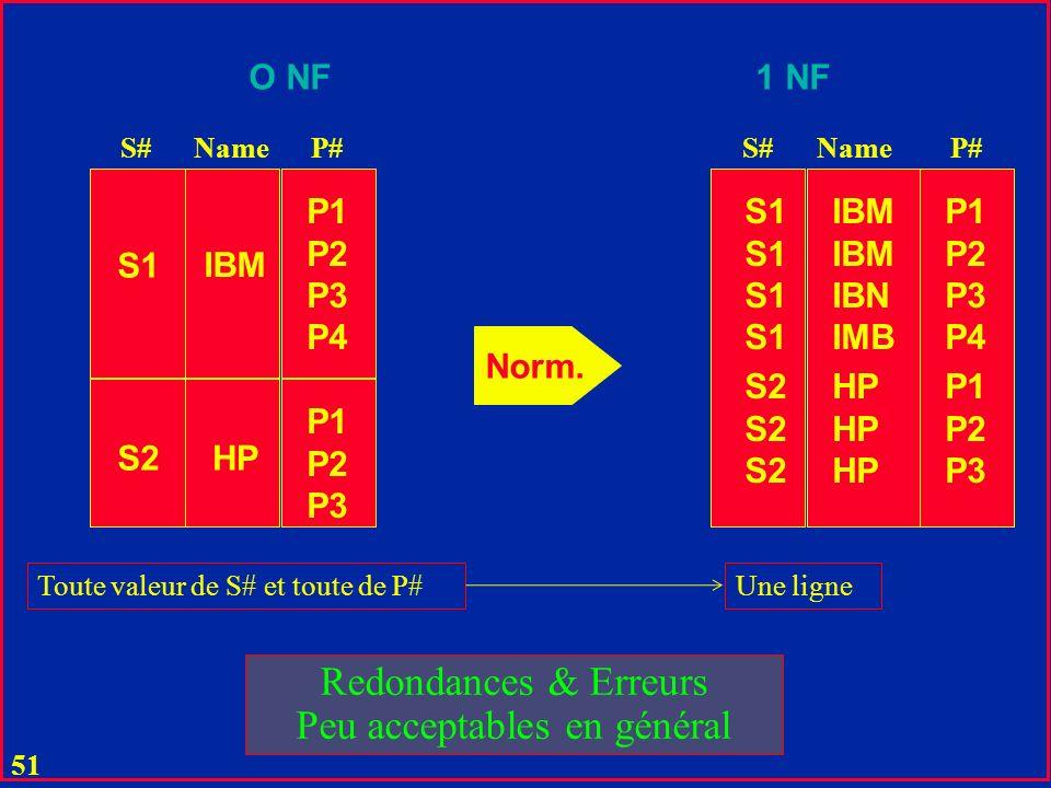 50 P1 P2 P3 P4 S1 S2 P1 P2 P3 P1 P2 P3 P4 P1 P2 P3 S1 S2 Norm.
