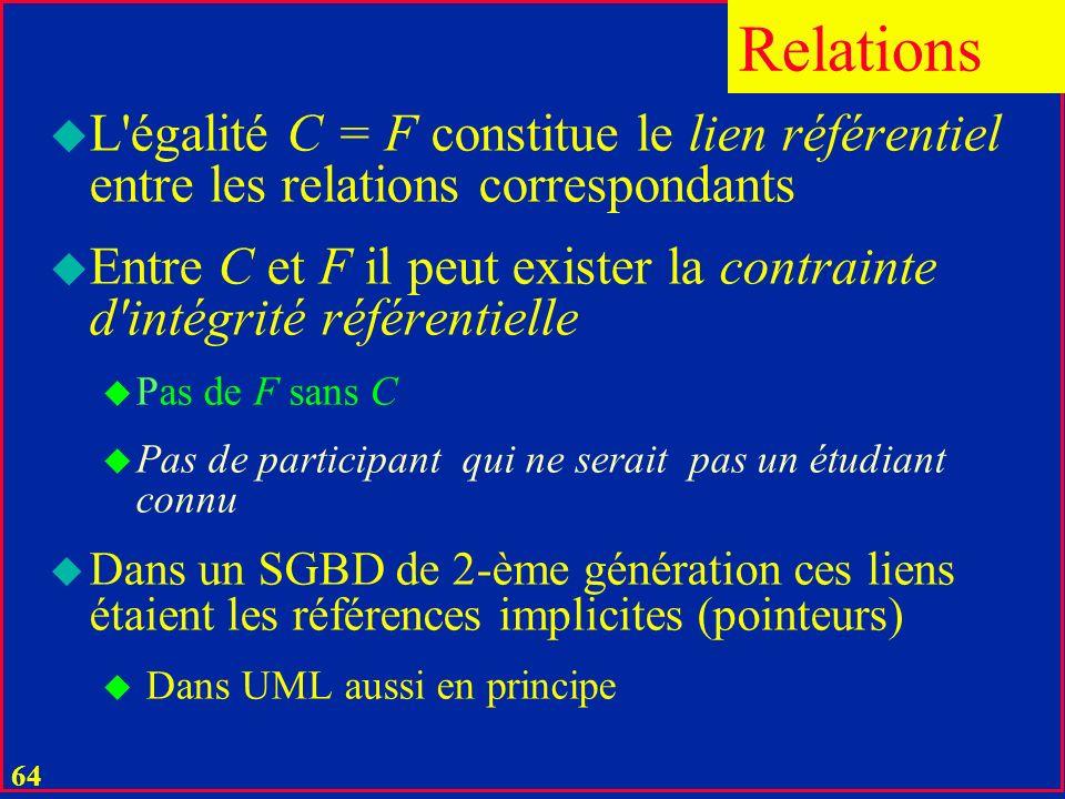 63 u Une clé C d une relation R peut être des attributs F d une autre relation R u F deviennent une clé étrangère dans R u F n est pas en général une clé de R Relations