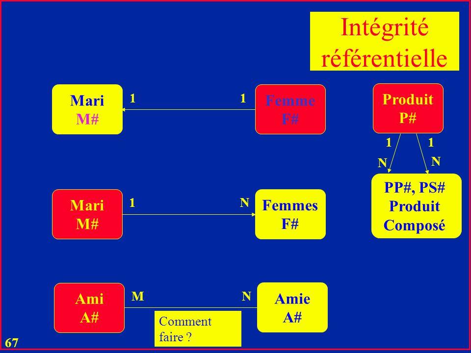 66 u Les SGBD majeurs gèrent désormais des contraintes IR ainsi que les liens réferentiels u MSAccess : u IR 1:1 et 1:N entre deux tables u Sur un ou plusieurs attributs à la fois u Quelques bugs pour 1:1 u Voir la suite du cours u Jointures implicites ou automatiques à partir de liens sémantiques u Voir la suite du cours Relations