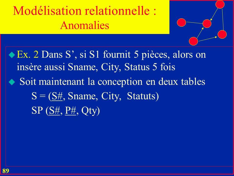 88 u Anomalie dinsertion u Il faut insérer une même donnée plus de fois que nécessaire u En idéal : une donnée nest insérée quune fois dans la base u Ex.