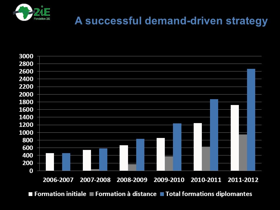 A successful demand-driven strategy
