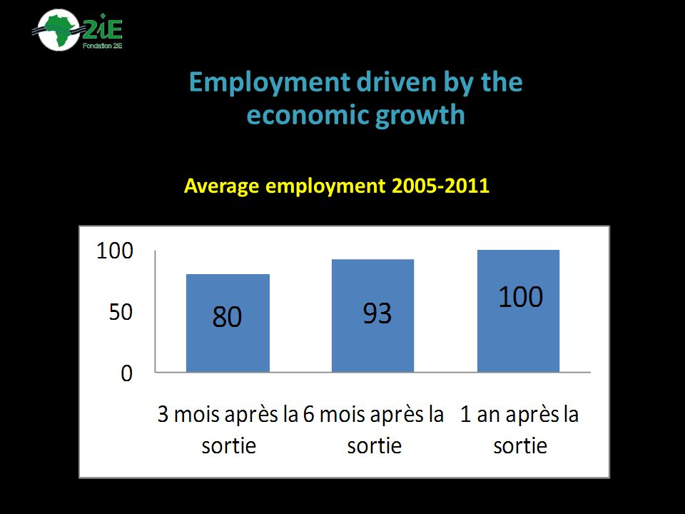 Employment driven by the economic growth Average employment 2005-2011