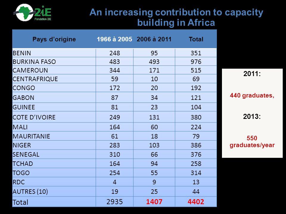 An increasing contribution to capacity building in Africa 2011: 440 graduates, 2013: 550 graduates/year
