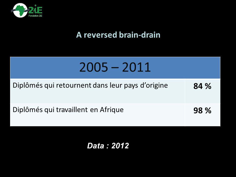A reversed brain-drain 2005 – 2011 Diplômés qui retournent dans leur pays dorigine 84 % Diplômés qui travaillent en Afrique 98 % Data : 2012