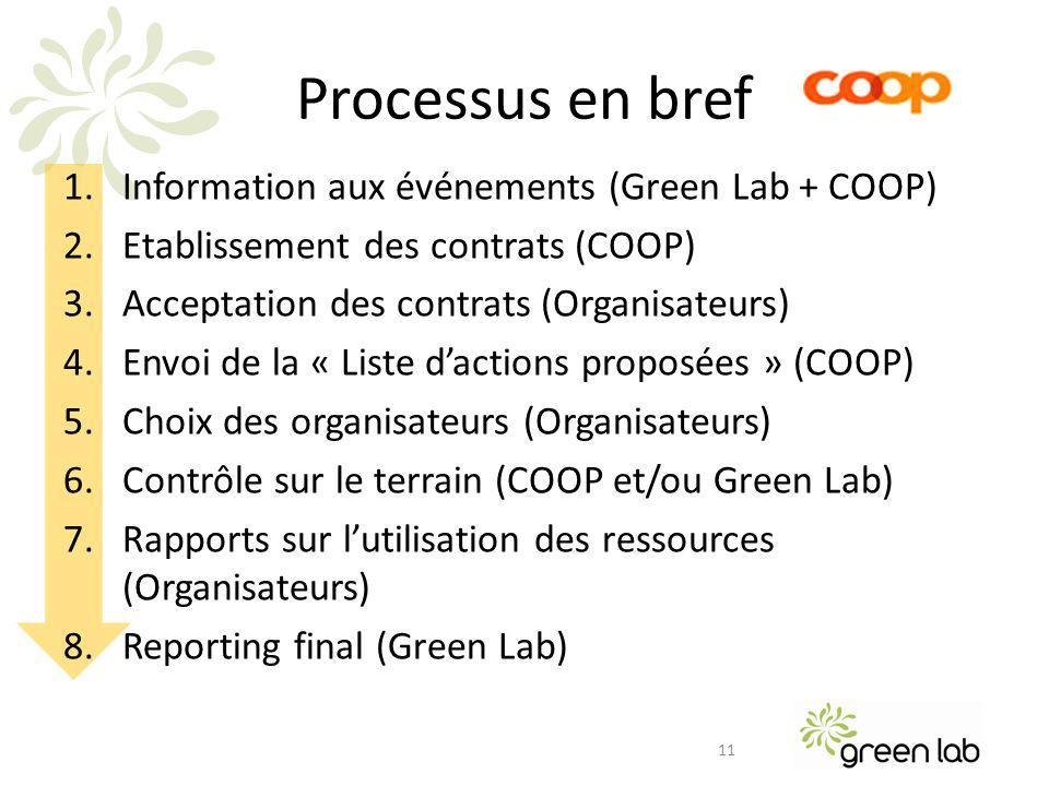 Processus en bref 1.Information aux événements (Green Lab + COOP) 2.Etablissement des contrats (COOP) 3.Acceptation des contrats (Organisateurs) 4.Envoi de la « Liste dactions proposées » (COOP) 5.Choix des organisateurs (Organisateurs) 6.Contrôle sur le terrain (COOP et/ou Green Lab) 7.Rapports sur lutilisation des ressources (Organisateurs) 8.Reporting final (Green Lab) 11