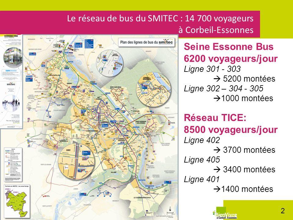 Le réseau de bus du SMITEC : 14 700 voyageurs à Corbeil-Essonnes 2 Seine Essonne Bus 6200 voyageurs/jour Ligne 301 - 303 5200 montées Ligne 302 – 304 - 305 1000 montées Réseau TICE: 8500 voyageurs/jour Ligne 402 3700 montées Ligne 405 3400 montées Ligne 401 1400 montées