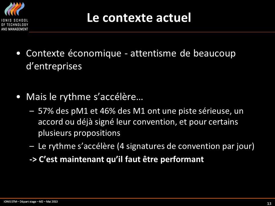 IONIS STM – Départ stage – M2 – Mai 2013 Le contexte actuel 13 Contexte économique - attentisme de beaucoup dentreprises Mais le rythme saccélère… –57