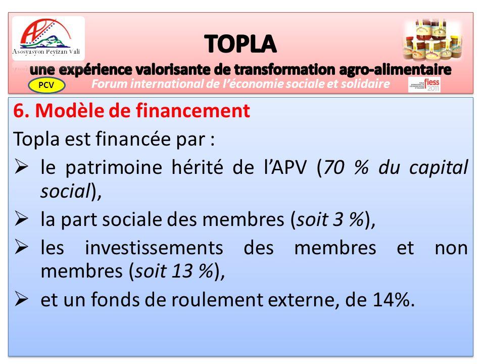 6. Modèle de financement Topla est financée par : le patrimoine hérité de lAPV (70 % du capital social), la part sociale des membres (soit 3 %), les i