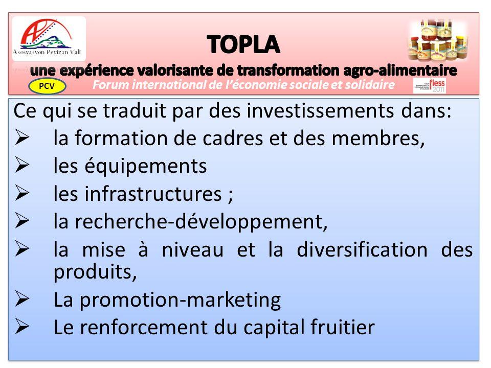 Ce qui se traduit par des investissements dans: la formation de cadres et des membres, les équipements les infrastructures ; la recherche-développement, la mise à niveau et la diversification des produits, La promotion-marketing Le renforcement du capital fruitier Ce qui se traduit par des investissements dans: la formation de cadres et des membres, les équipements les infrastructures ; la recherche-développement, la mise à niveau et la diversification des produits, La promotion-marketing Le renforcement du capital fruitier Forum international de léconomie sociale et solidaire PCV