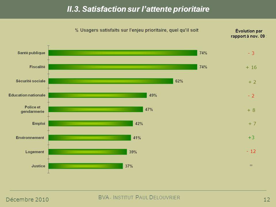 Décembre 2010 BVA - I NSTITUT P AUL D ELOUVRIER 12 II.3. Satisfaction sur lattente prioritaire Évolution par rapport à nov. 09 : - 3 + 16 + 2 - 2 + 8