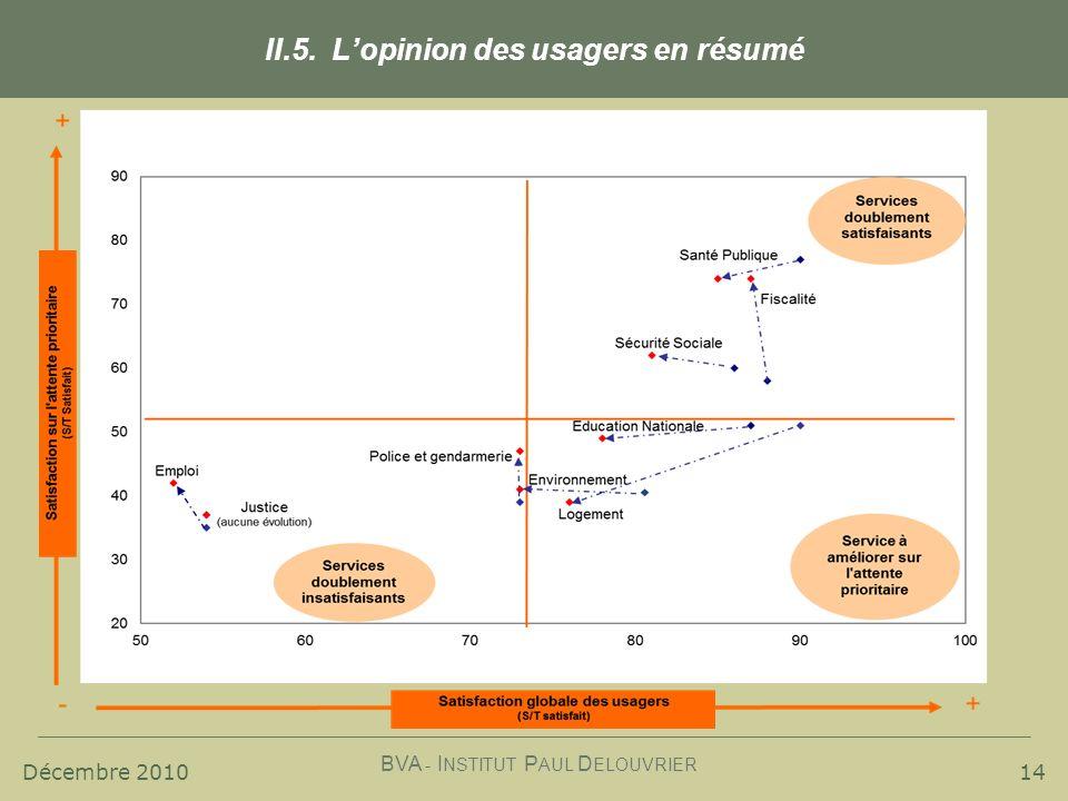 Décembre 2010 BVA - I NSTITUT P AUL D ELOUVRIER 14 II.5. Lopinion des usagers en résumé