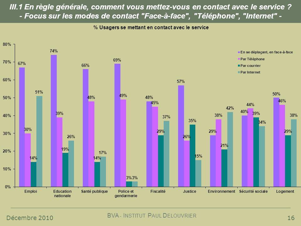 Décembre 2010 BVA - I NSTITUT P AUL D ELOUVRIER 16 III.1 En règle générale, comment vous mettez-vous en contact avec le service ? - Focus sur les mode