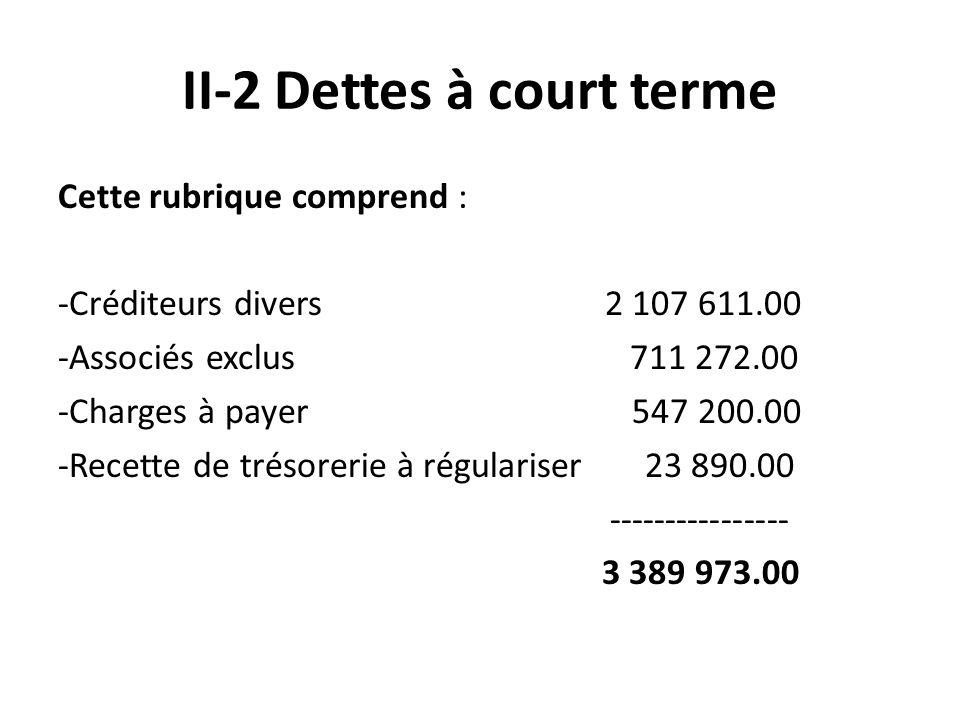 II-2 Dettes à court terme Cette rubrique comprend : -Créditeurs divers 2 107 611.00 -Associés exclus 711 272.00 -Charges à payer 547 200.00 -Recette de trésorerie à régulariser 23 890.00 ---------------- 3 389 973.00