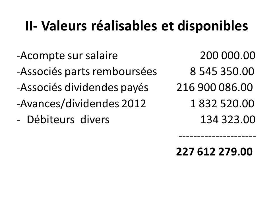 II- Valeurs réalisables et disponibles -Acompte sur salaire 200 000.00 -Associés parts remboursées 8 545 350.00 -Associés dividendes payés 216 900 086.00 -Avances/dividendes 2012 1 832 520.00 -Débiteurs divers 134 323.00 --------------------- 227 612 279.00