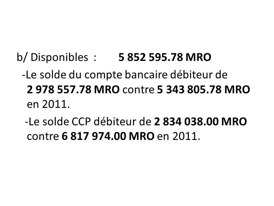 b/ Disponibles : 5 852 595.78 MRO -Le solde du compte bancaire débiteur de 2 978 557.78 MRO contre 5 343 805.78 MRO en 2011.