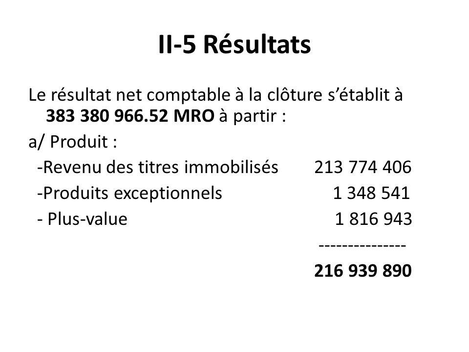 II-5 Résultats Le résultat net comptable à la clôture sétablit à 383 380 966.52 MRO à partir : a/ Produit : -Revenu des titres immobilisés 213 774 406 -Produits exceptionnels 1 348 541 - Plus-value 1 816 943 --------------- 216 939 890