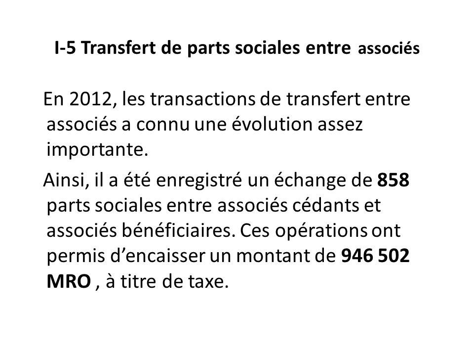 I-5 Transfert de parts sociales entre associés En 2012, les transactions de transfert entre associés a connu une évolution assez importante.