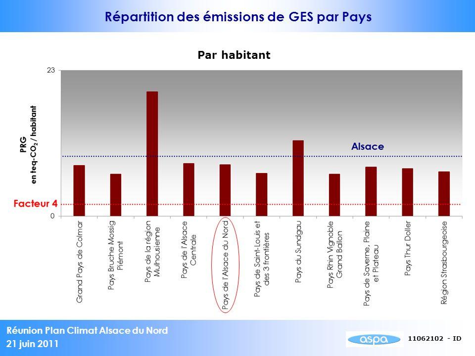 Réunion Plan Climat Alsace du Nord 21 juin 2011 11062102 - ID Répartition des émissions de GES par Pays Par habitant