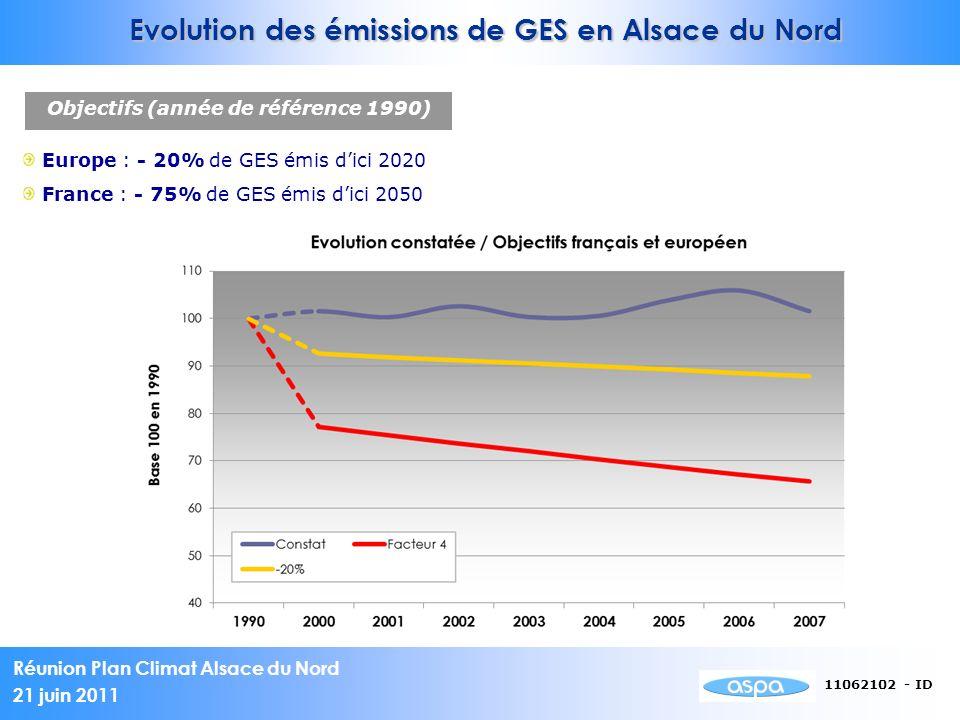 Réunion Plan Climat Alsace du Nord 21 juin 2011 11062102 - ID Evolution des émissions de GES en Alsace du Nord Europe : - 20% de GES émis dici 2020 Fr