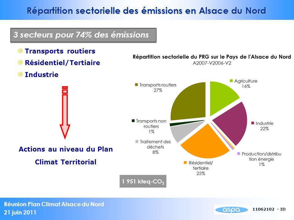 Réunion Plan Climat Alsace du Nord 21 juin 2011 11062102 - ID Transports routiers Résidentiel/Tertiaire Industrie 3 secteurs pour 64% des émissions Ac