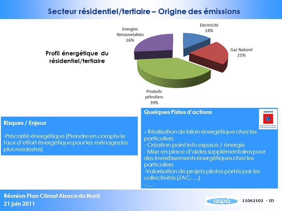 Réunion Plan Climat Alsace du Nord 21 juin 2011 11062102 - ID Quelques Pistes dactions - Réalisation de bilan énergétique chez les particuliers - Création point info espace / énergie - Mise en place daides supplémentaires pour des investissements énergétiques chez les particuliers -Valorisation de projets pilotes portés par les collectivités (ZAC, …) -….