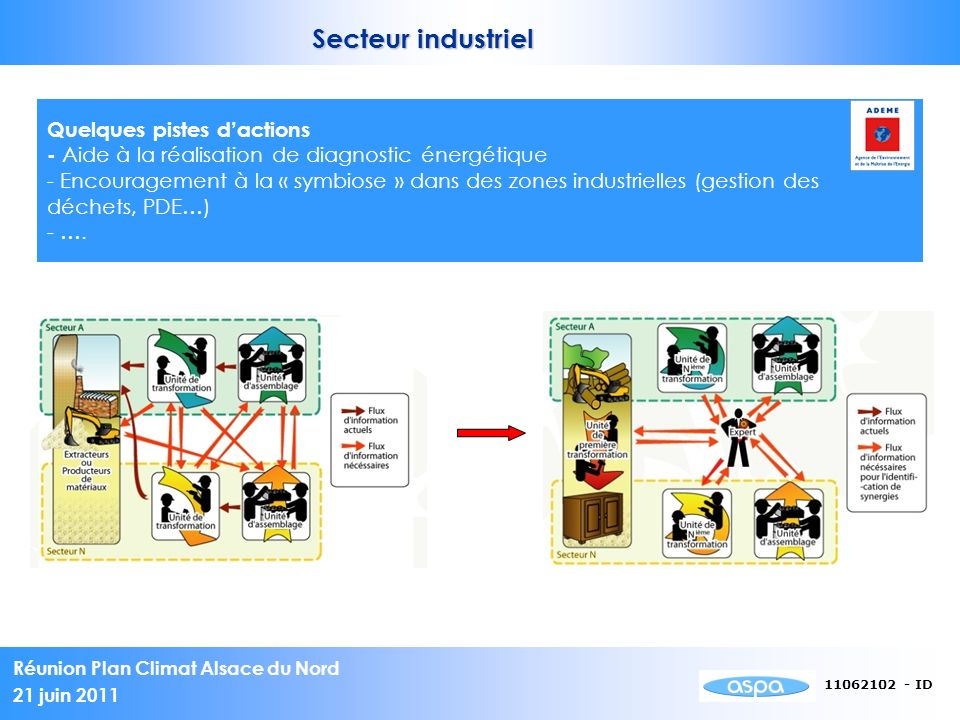Réunion Plan Climat Alsace du Nord 21 juin 2011 11062102 - ID Secteur industriel Quelques pistes dactions - Aide à la réalisation de diagnostic énergétique - Encouragement à la « symbiose » dans des zones industrielles (gestion des déchets, PDE…) - ….