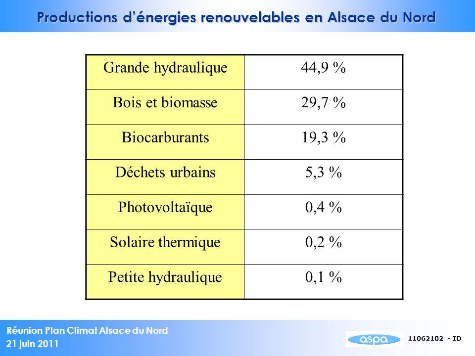 Réunion Plan Climat Alsace du Nord 21 juin 2011 11062102 - ID Grande hydraulique44,9 % Bois et biomasse29,7 % Biocarburants19,3 % Déchets urbains5,3 % Photovoltaïque0,4 % Solaire thermique0,2 % Petite hydraulique0,1 % Productions dénergies renouvelables en Alsace du Nord